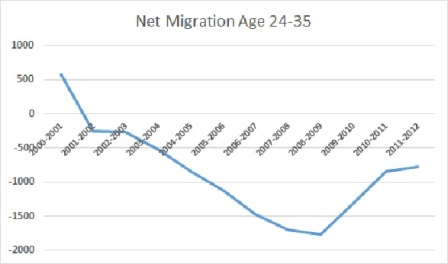 Net Migration 24-35