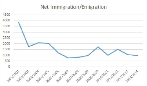 Calculated from Statistics Canada Cansim Table 051-0063. Total Immigration-Emigration+Returning Emigrants