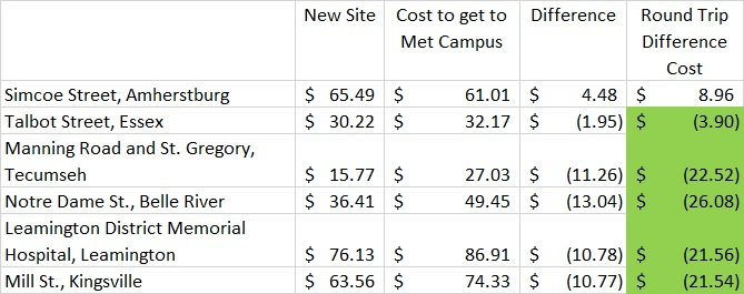 Other cost calculations. Bracketed values are negative and represent a savings.