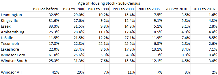 Updating Housing Stock