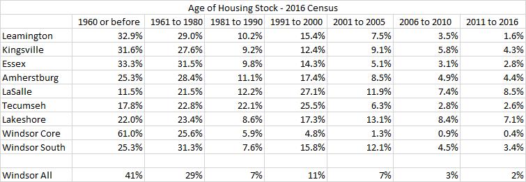 Updating Housing Stock